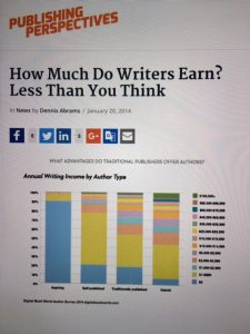 how much do writers earn less than you think