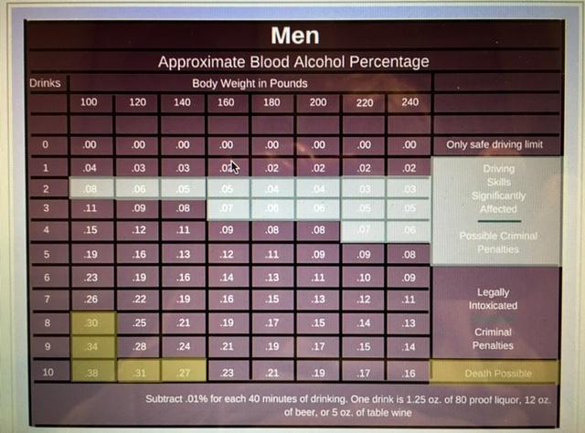 men drinking chart