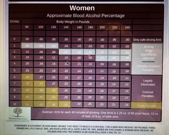 women drinking chart